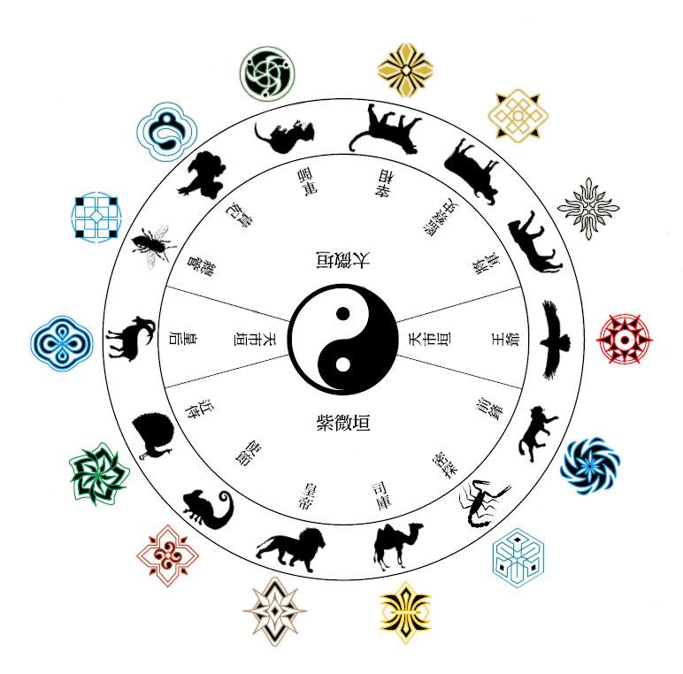 新占星學結構